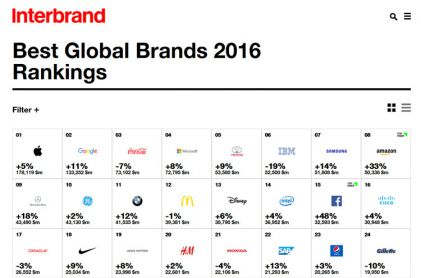 Intel increases brand value on Interbrand's best global brands list, Apple again tops the list