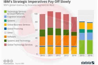 IBM's Strategic Imperatives Pay Off Slowly