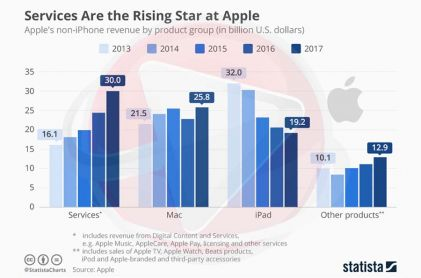 Services Are the Rising Star at Apple