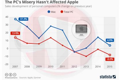 Apple ahead of PC market