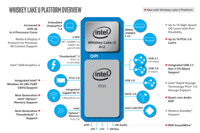 Intel Announced New Additions to the Core Processor Family