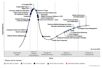 Six Technologies That Will Reach Mainstream Adoption in Five to Ten Years