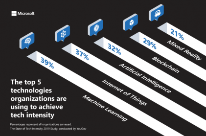 Organizations Embrace Tech Intensity as a Driver of Competitive Advantage