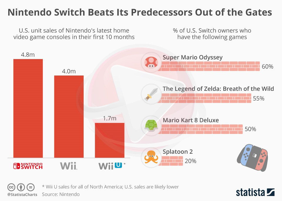 Nintendo Switch Beats Its Predecessors Out Of The Gates